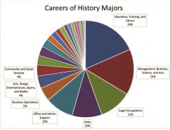 Multicolored pie chart of Careers of History Majors. It shows these slices: Education, Training and Library - 18 percent, Management: Business, Science, and Arts - 15 percent, Legal Occupations - 11 percent, Sales - 10 percent, Office and Admin. Support - 10 percent, Business Operations - 5 percent, Arts, Design, Entertainment, Sports, and Media - 4 percent, Community and Social Services - 4 percent, and then about one-quarter undefined.