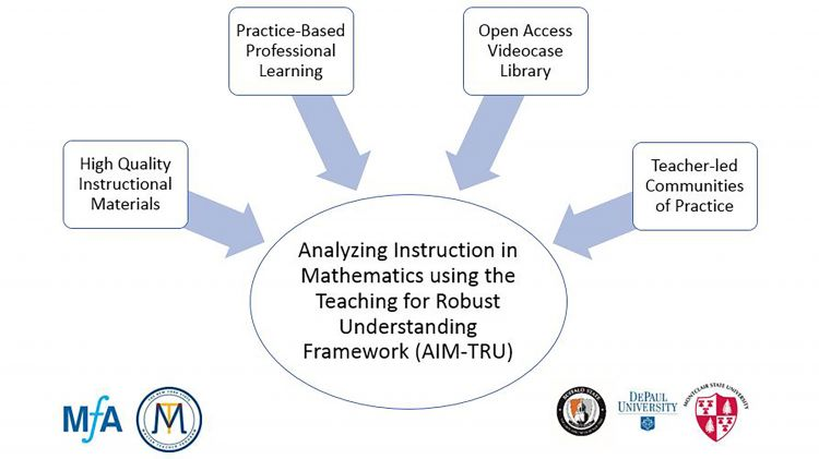 Analyzing Instruction In Mathematics Using The Teaching For Robust