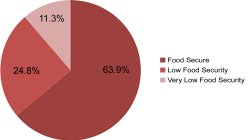 63.9% Food Secure, 24.8% Low Food Security, 11.3% Very Low Food Security