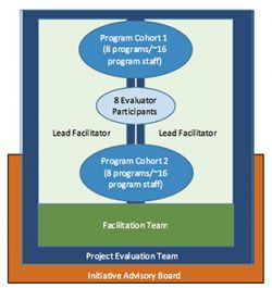 Diagram of project staff hierarchy and organization.
