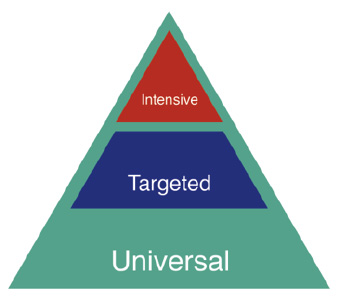 Tiered Public Health Model graphic.